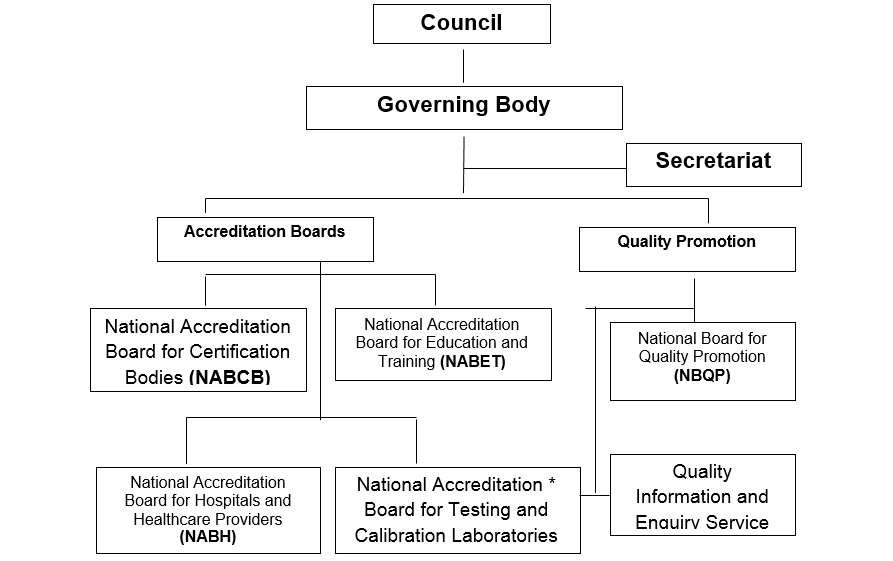 Quality Council Of India Structure Of Qci